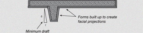 facial projections
